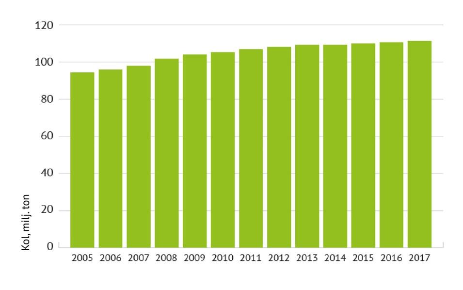 Stapeldiagram över mängden kol i trädbeståndet på skogsmark och tvinmark mellan 2007 och 2017. Grafiken visar den jämna ökningen av mängden kol i träbiomassa från cirka 95 miljoner ton till mer än 100 miljoner ton kol under en period på tio år.
