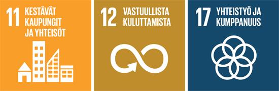 YK:n kestävän kehityksen tavoitteet numero 11 kestävät kaupungit ja yhteisöt, numero 12 vastuullista kuluttamista ja numero 17 yhteistyö ja kumppanuus.