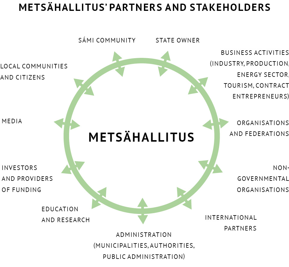 A graphic names Metsähallitus' partners and stakeholders. They are: state owner, business activities, organisations and federations, non-govermental organisations, international partners, administration, education and research, investors and providers of funding, media, local communities and citizens and Sámi community.