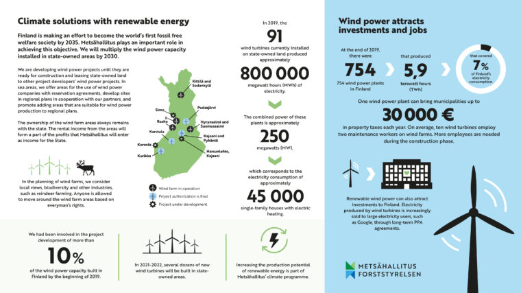 Metsähallitus' wind power business as graphics. The same information can be found on the pages as text.
