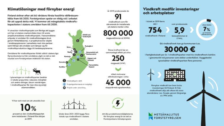 Forstrtyrelsens vindkraftsverksamhet presenteras med grafik. Samma information finns på sidorna som text.