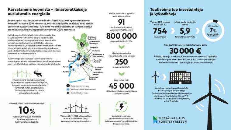 Metsähallituksen tuulivoimaliiketoiminta lyhyesti