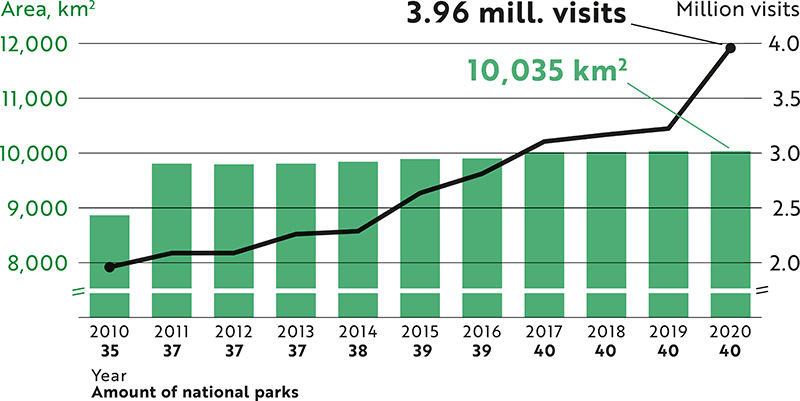 The amount of visits to national parks has more than doubled from less than 2 million visits in 2010 to almost 4 million visits in 2020. At the same time, the amount of national parks has increased from 35 to 40, and the surface area of national parks from less than 9,000 km2 to more than 10,000 km2.
